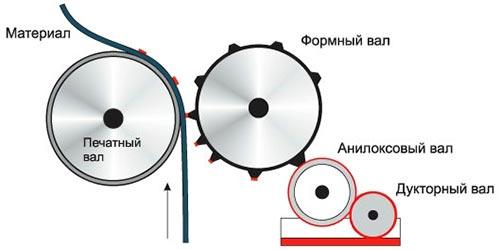 метод флексографической печати
